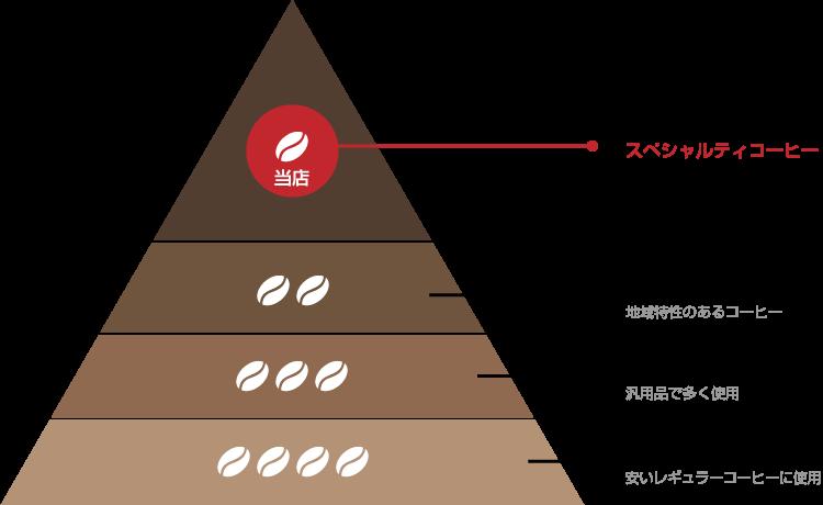 最高品質のスペシャリティコーヒー豆だけを取り扱ってます。